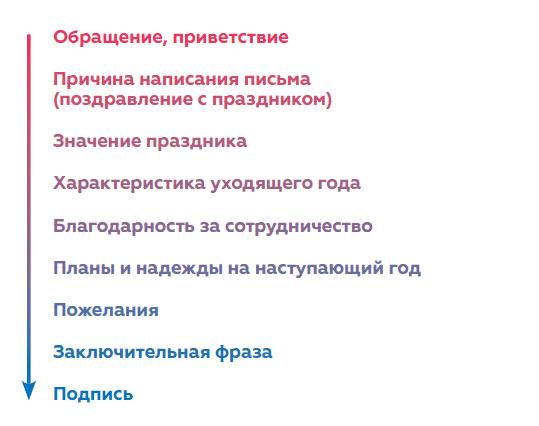 delovye-pisma-pozdravleniya-s-novym-godom-obrazcy-2